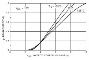 Current Voltage (IV) characteristic of a MOSFET.