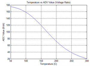 Plot of the ADC value (for a 8-bit ADC) against different temperatures.