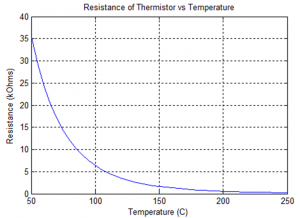 Thermistor resistance as a function of temperature.