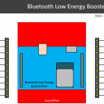 BLE BoosterPack Pinout